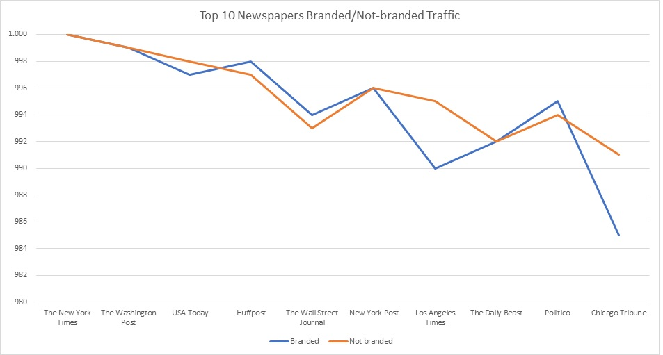 top-10-us-newspapers-branded-non-branded-traffic