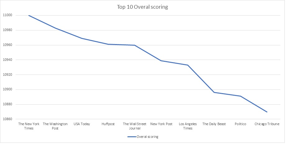 top-10-us-newspapers-overal-scoring