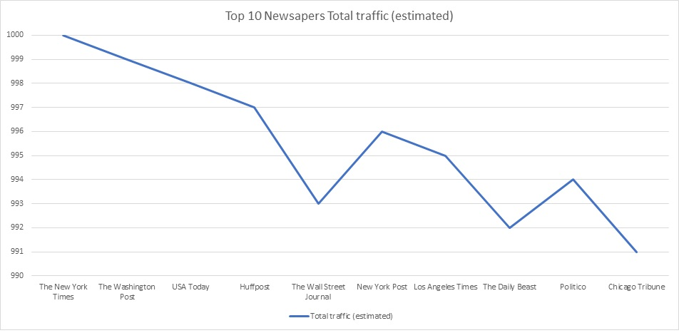 top-10-us-newspapers-total-traffic