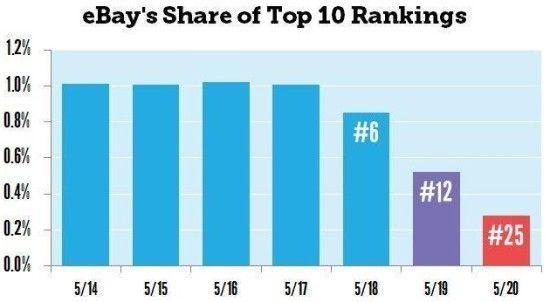 Gráfico del Moz Blog sobre eBay y Panda 4.0.