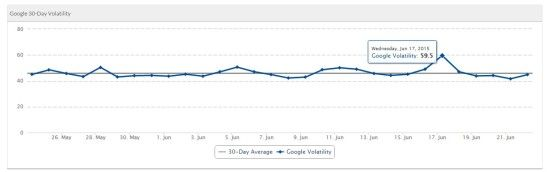 serp-volatility-google-news-wave