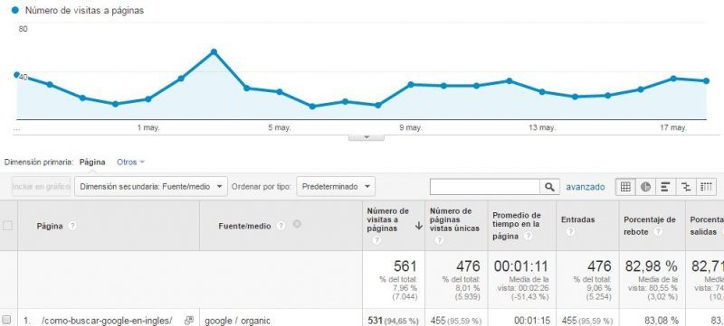 google-ingles-analytics-search-console