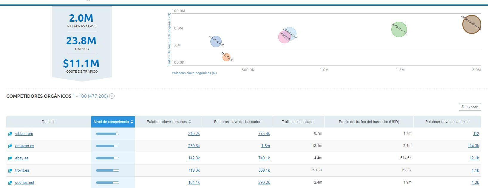 analisis-competencia-semrush