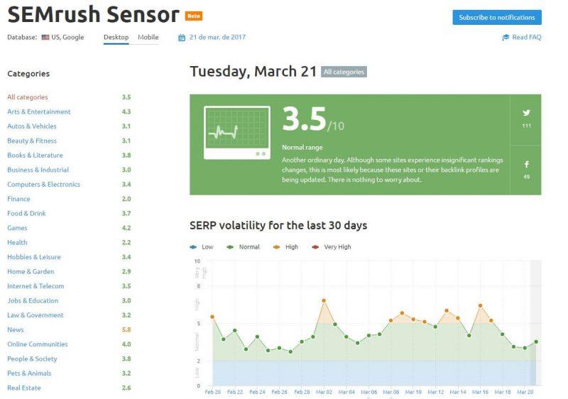 semrush-sensor