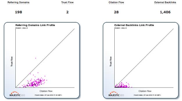 trustflow-citationflow
