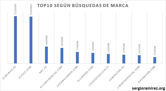 top10-periodicos-busquedas-marca