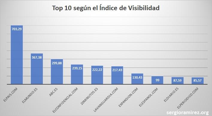 top10-periodicos-iv