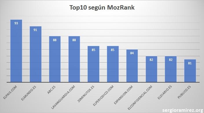 top10-periodicos-mozrank
