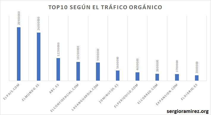 top10-periodicos-trafico-organico