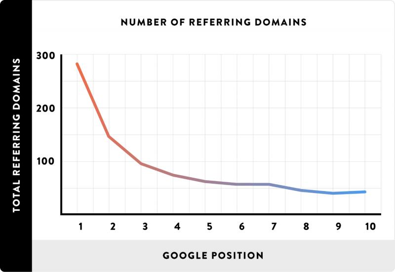 dominios-referidos-y-posicion