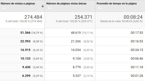 google-analytics-pantallazo