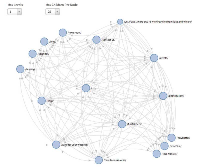 sitecondor-site-graph-pantallazo