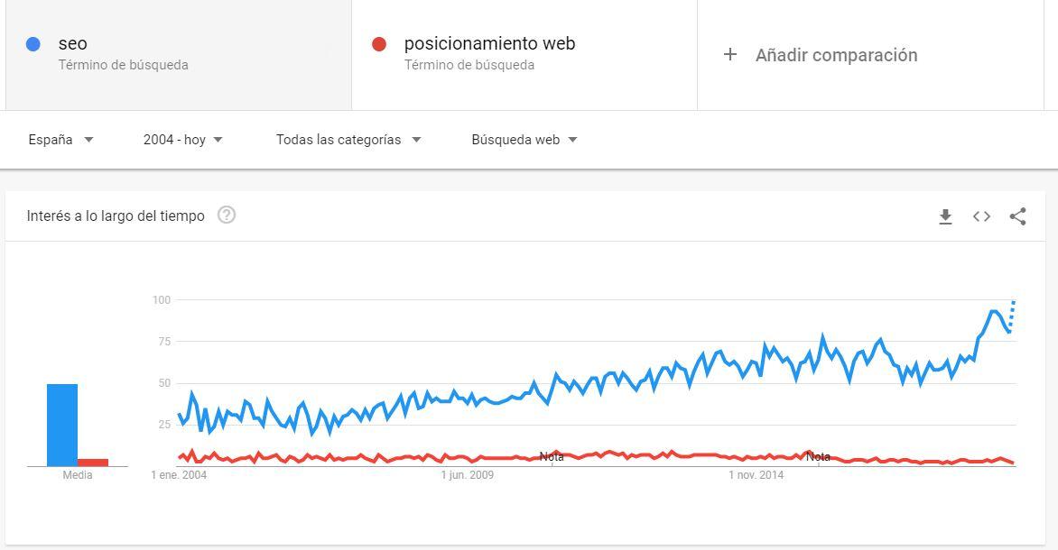 google-trends-pantallazo